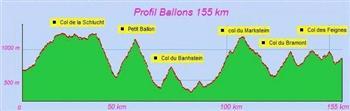 profil-155-km-ballons2009